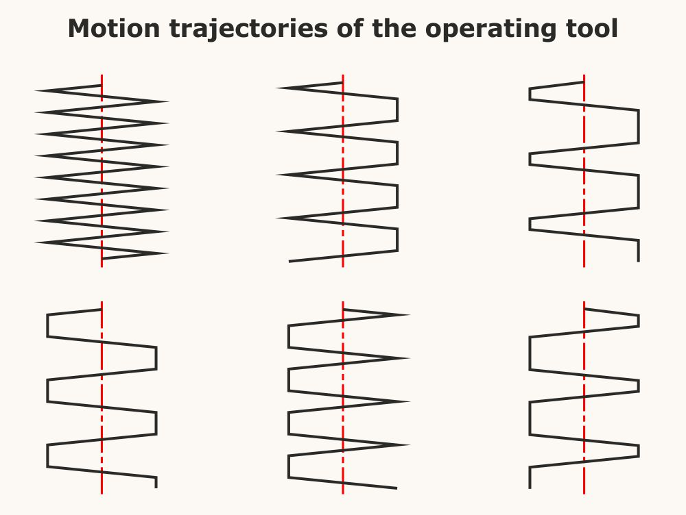 Motion trajectories